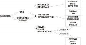 Coronavirus: riorganizzazione del sistema sanitario
