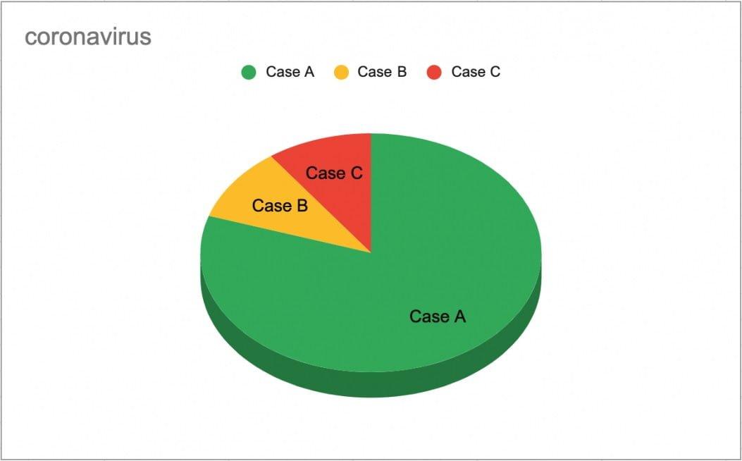 Percentage distribution of Coronavirus cases