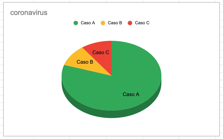 Distribuzione percentuale casi di Coronavirus
