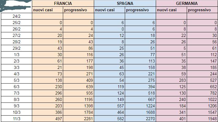 tabella-confronto-stati