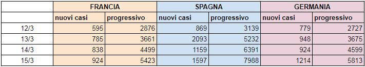 tabella-confronto-stati-15-marzo