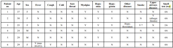 tabella-iposmia-covid-19