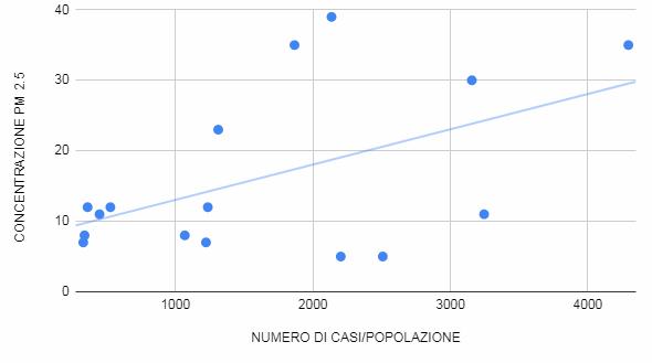 correlazione inquinamento numero casi coronavirus