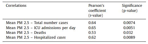 correlazione inquinamento covid
