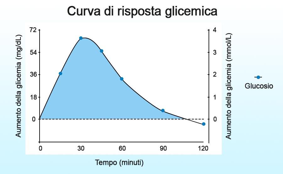 Curva di risposta glicemica al glucosio come riferimento per l'indice glicemico dei cibi
