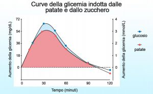 confronto aree sotto la curva glicemia glucosio patate