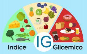 L'indice glicemico definisce la velocità di rilascio dello zucchero dai cibi