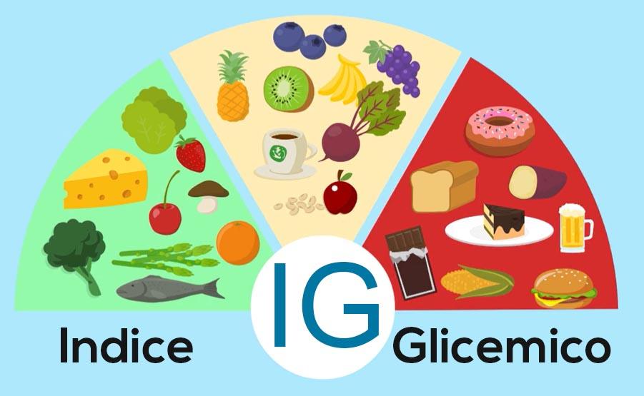 You are currently viewing L'indice glicemico definisce la velocità di rilascio dello zucchero dai cibi