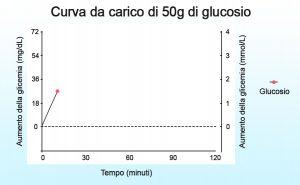 curva glicemia da carico glucosio 50 g