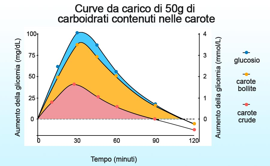 indice glicemico carote confronto zucchero