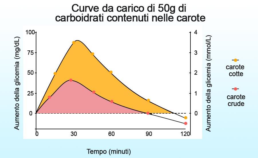 curva da carico carote glicemia indice glicemico