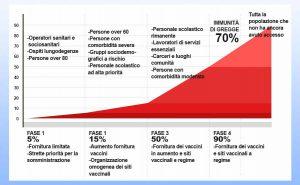 fasi piano strategico vaccinale covid italia