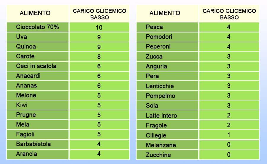 alimenti basso carico glicemico