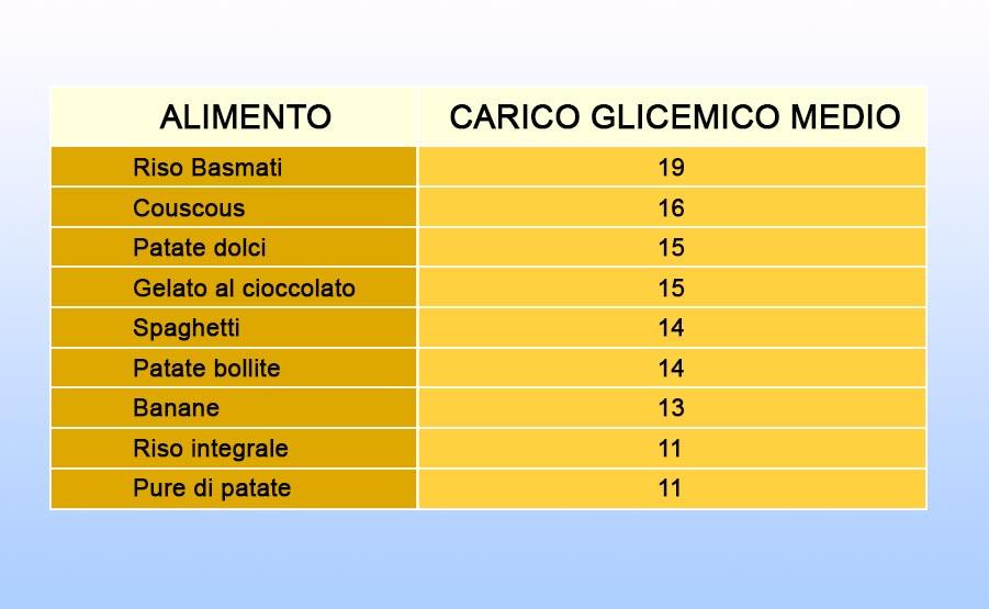 Alimenti carico glicemico intermedio