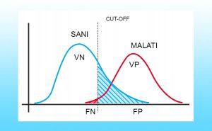 test altamente sensibile grafico cut-off