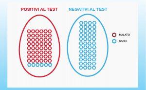 test sensibile 100%