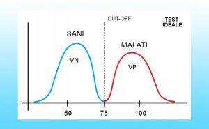 Test ideale curve sani malati sensibilità e specificità