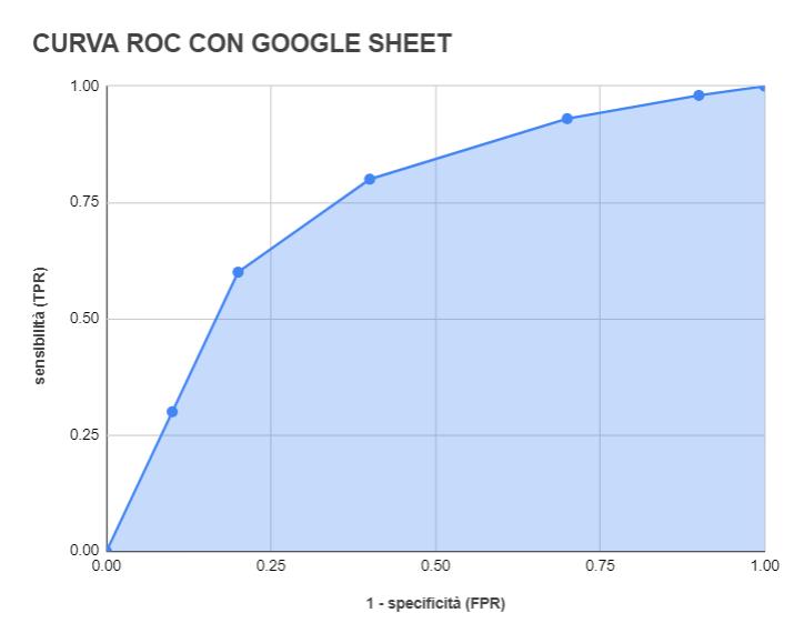 curva roc google sheet excel