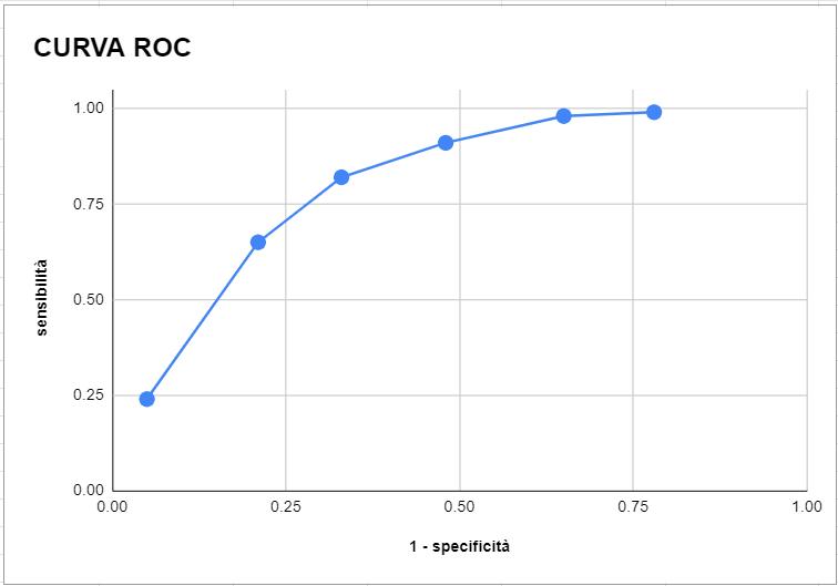 plot curva roc esercizio
