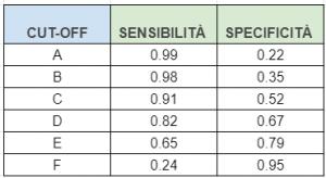 tabella esercizi test diagnostici curva roc