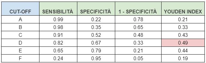 tabella esercizio curva roc youden index