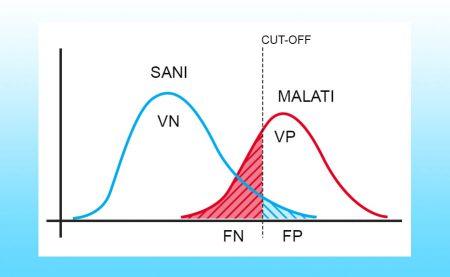 test altamente specifico grafico cut off