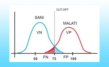 curva distribuzione malati sani sensibilità specificità
