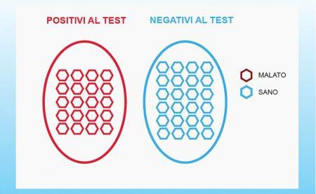 sensibilità e specificità test ideale