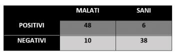 esempio tabella test diagnostico