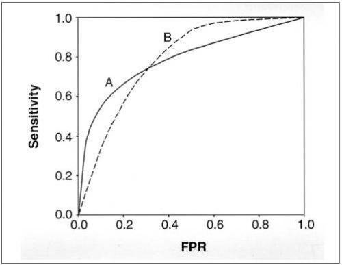 curva roc 2 test