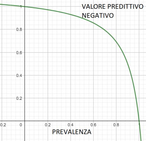 valore predittivo negativo in funzione della prevalenza