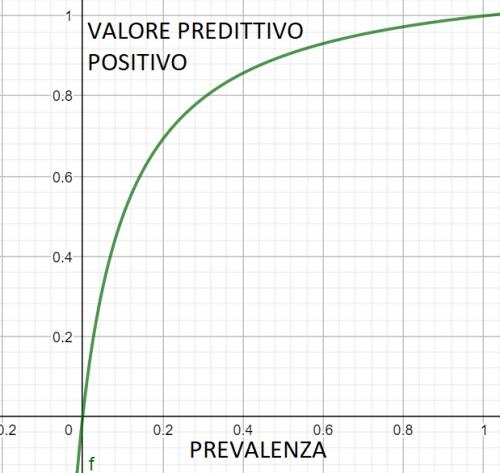 valore predittivo negativo di un test diagnostico in funzione della prevalenza